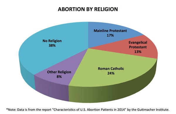 abortion-by-religion.jpg